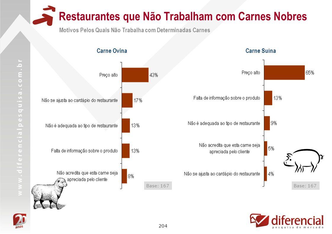 204 Restaurantes que Não Trabalham com Carnes Nobres Motivos Pelos Quais Não Trabalha com Determinadas Carnes Base: 167 Carne Ovina Carne Suína Base: