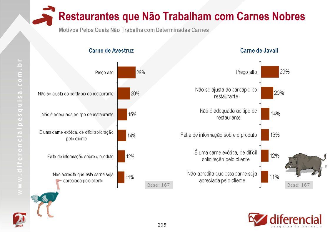 205 Restaurantes que Não Trabalham com Carnes Nobres Base: 167 Carne de Avestruz Carne de Javali Base: 167 Motivos Pelos Quais Não Trabalha com Determ