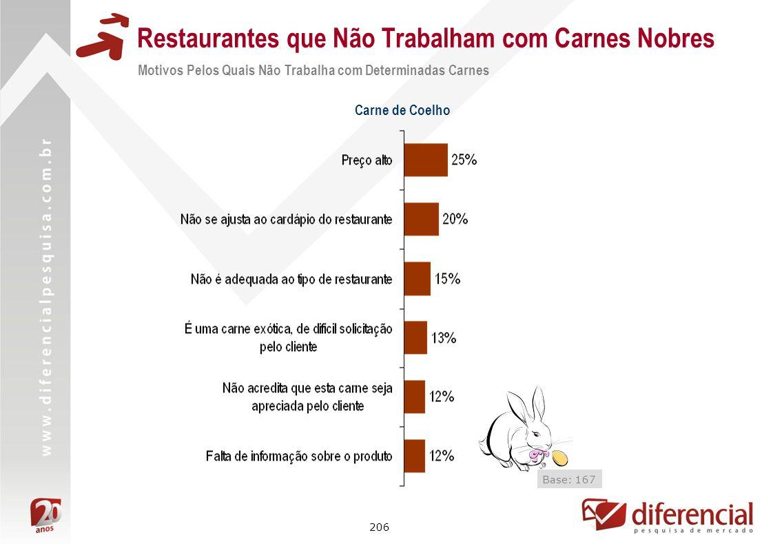 206 Restaurantes que Não Trabalham com Carnes Nobres Base: 167 Carne de Coelho Motivos Pelos Quais Não Trabalha com Determinadas Carnes