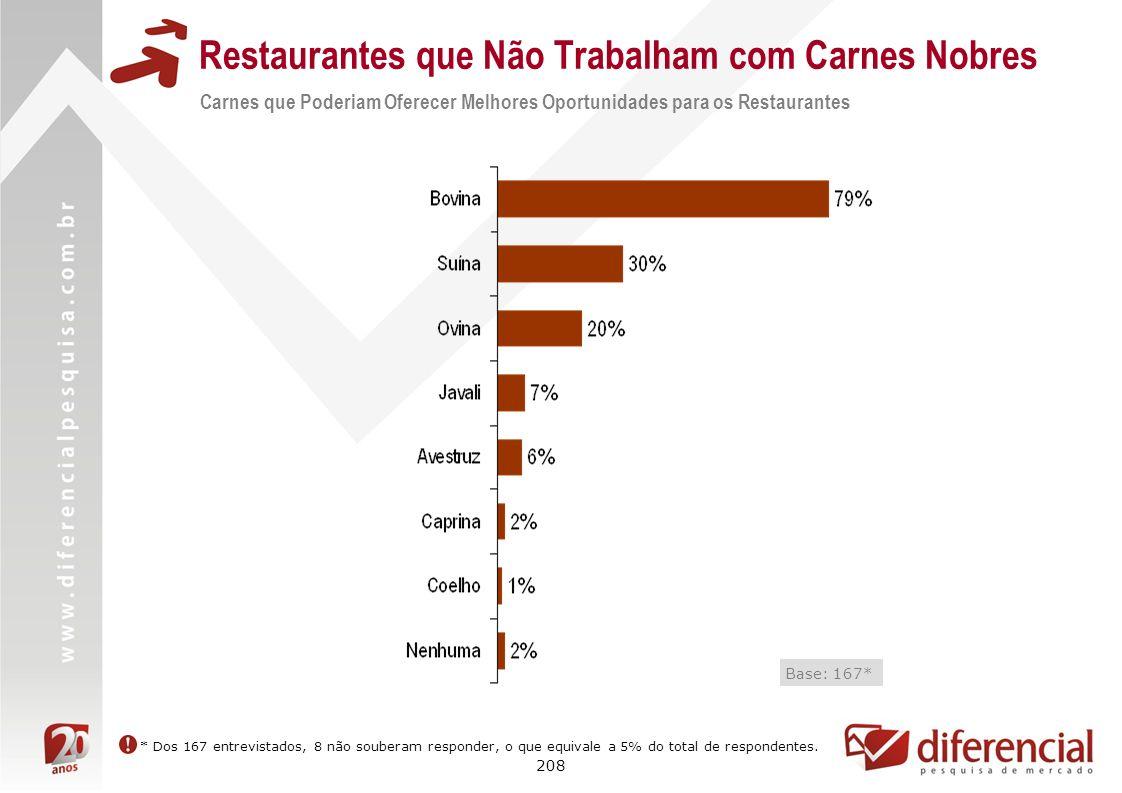 208 Restaurantes que Não Trabalham com Carnes Nobres Carnes que Poderiam Oferecer Melhores Oportunidades para os Restaurantes Base: 167* * Dos 167 ent