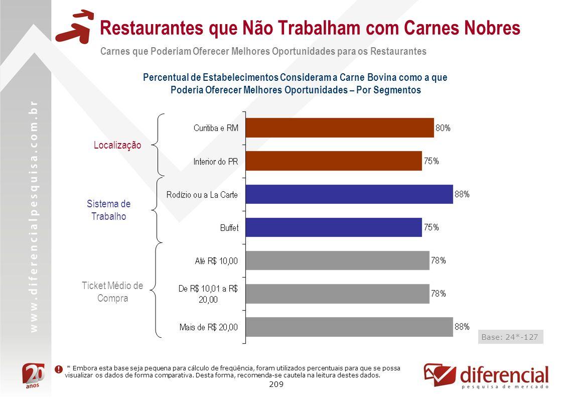 209 Restaurantes que Não Trabalham com Carnes Nobres Carnes que Poderiam Oferecer Melhores Oportunidades para os Restaurantes Percentual de Estabeleci