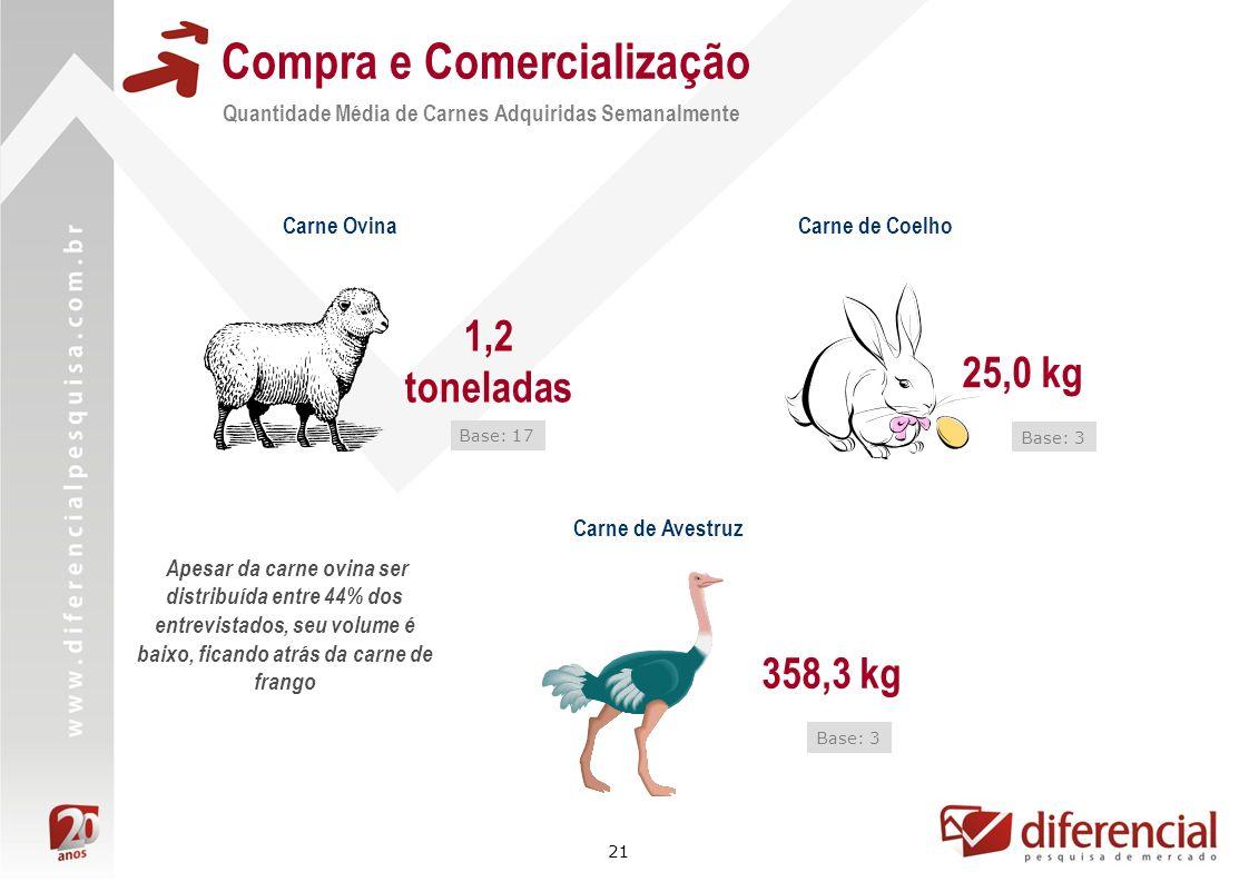 21 Compra e Comercialização Quantidade Média de Carnes Adquiridas Semanalmente Carne de Avestruz Carne de Coelho 358,3 kg 25,0 kg Base: 3 Carne Ovina
