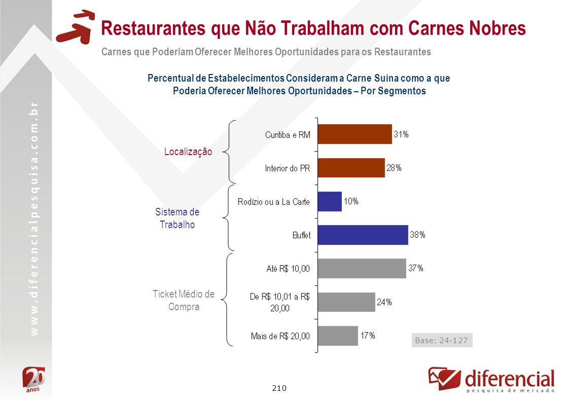 210 Restaurantes que Não Trabalham com Carnes Nobres Carnes que Poderiam Oferecer Melhores Oportunidades para os Restaurantes Localização Ticket Médio