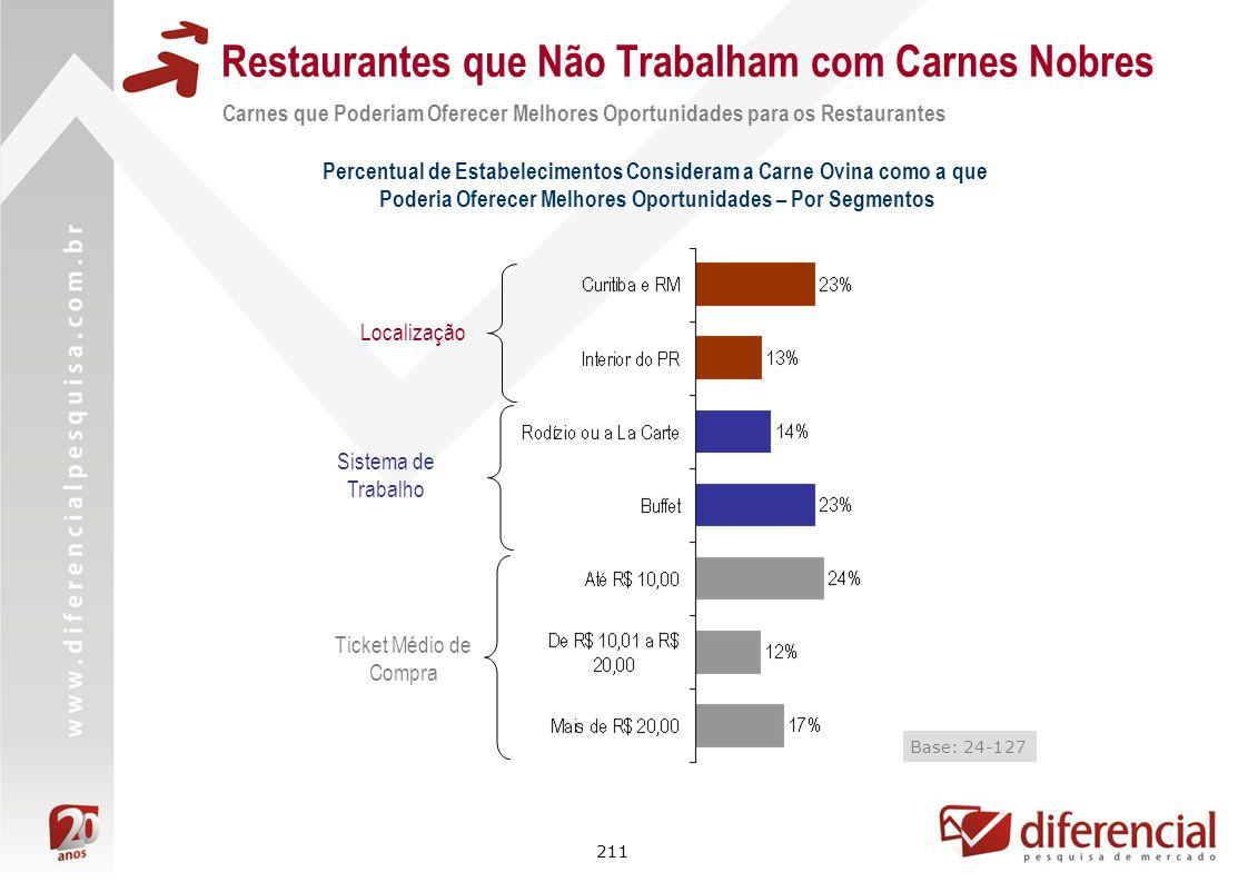 211 Restaurantes que Não Trabalham com Carnes Nobres Carnes que Poderiam Oferecer Melhores Oportunidades para os Restaurantes Localização Ticket Médio