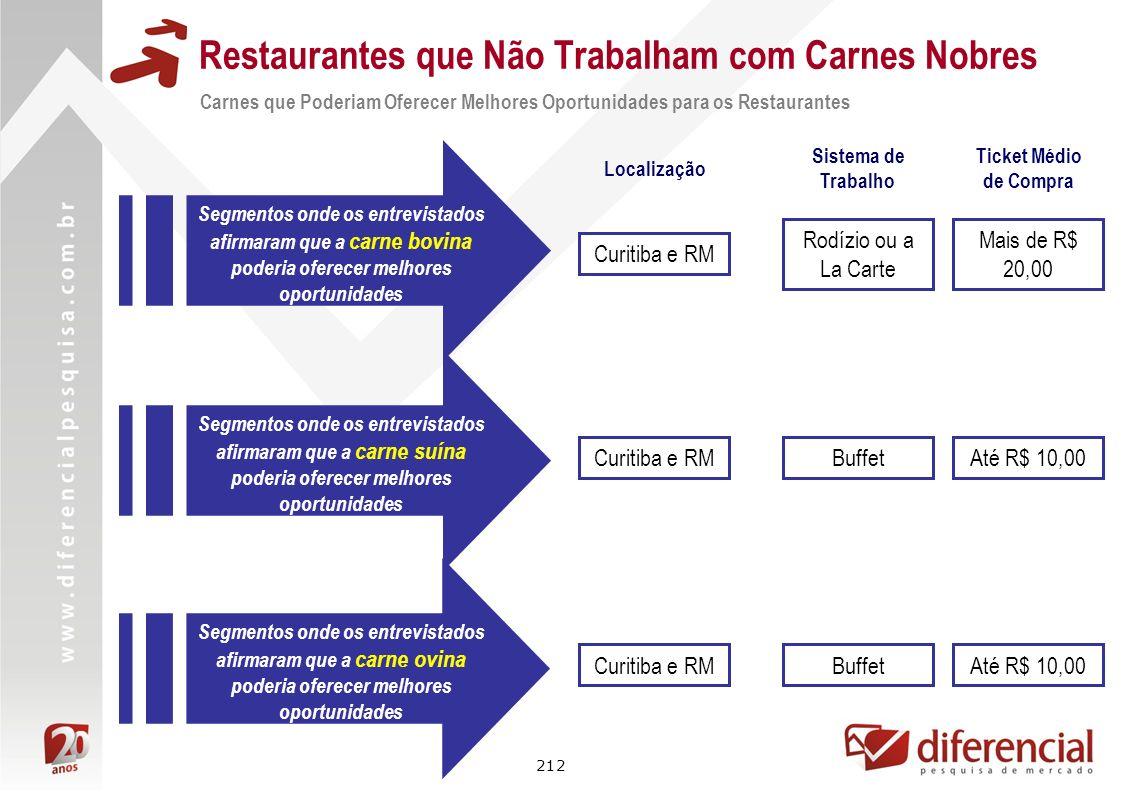 212 Restaurantes que Não Trabalham com Carnes Nobres Carnes que Poderiam Oferecer Melhores Oportunidades para os Restaurantes Segmentos onde os entrev
