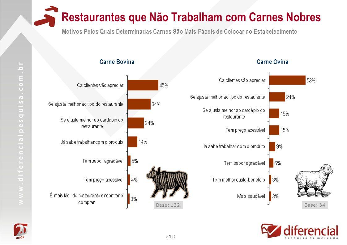 213 Restaurantes que Não Trabalham com Carnes Nobres Motivos Pelos Quais Determinadas Carnes São Mais Fáceis de Colocar no Estabelecimento Base: 132 C