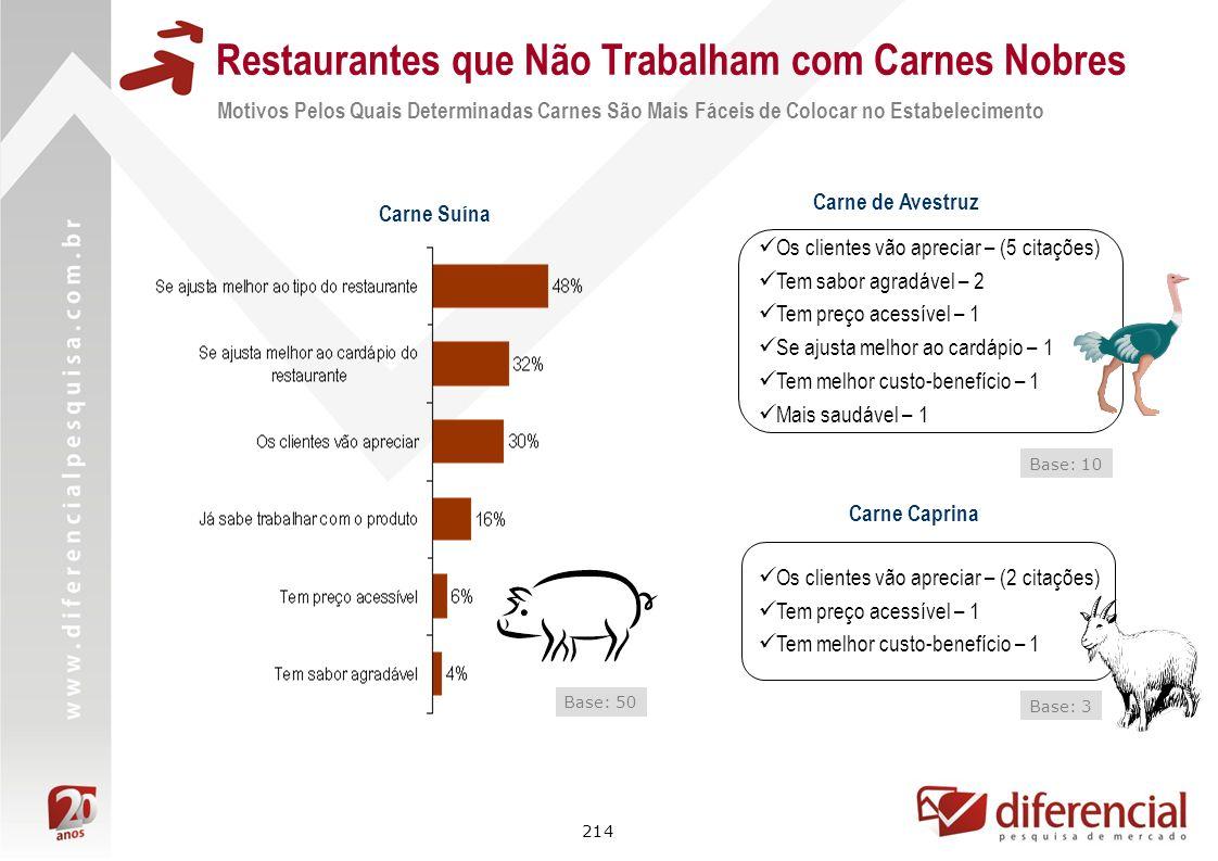 214 Restaurantes que Não Trabalham com Carnes Nobres Motivos Pelos Quais Determinadas Carnes São Mais Fáceis de Colocar no Estabelecimento Carne Capri