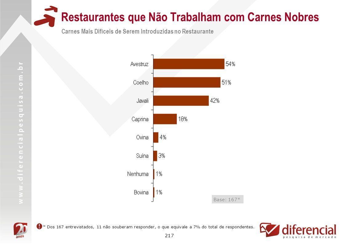 217 Restaurantes que Não Trabalham com Carnes Nobres Carnes Mais Difíceis de Serem Introduzidas no Restaurante Base: 167* * Dos 167 entrevistados, 11
