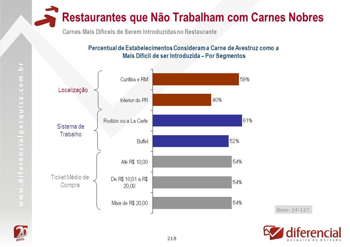 218 Restaurantes que Não Trabalham com Carnes Nobres Base: 24-127 Localização Ticket Médio de Compra Carnes Mais Difíceis de Serem Introduzidas no Res