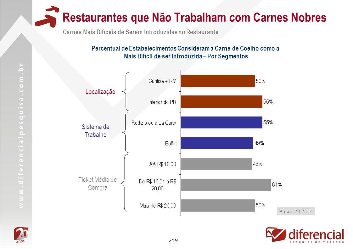219 Restaurantes que Não Trabalham com Carnes Nobres Localização Ticket Médio de Compra Carnes Mais Difíceis de Serem Introduzidas no Restaurante Perc