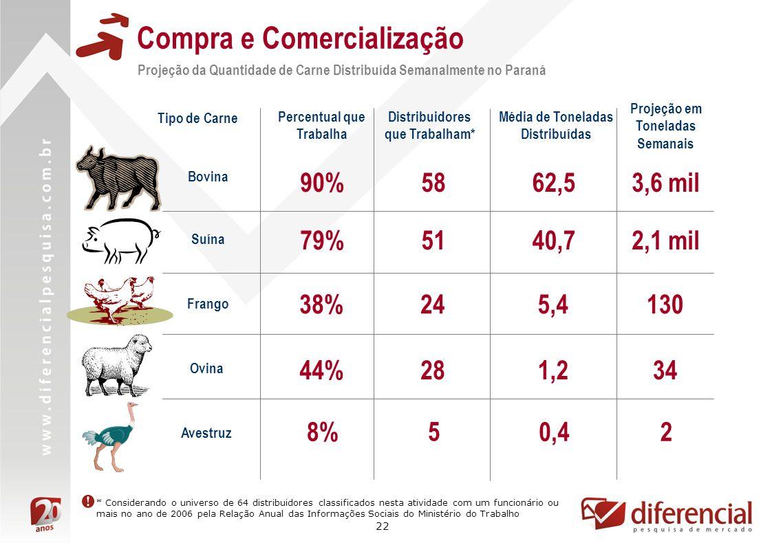 22 Compra e Comercialização Projeção da Quantidade de Carne Distribuída Semanalmente no Paraná Bovina 62,5 Percentual que Trabalha 90% Distribuidores