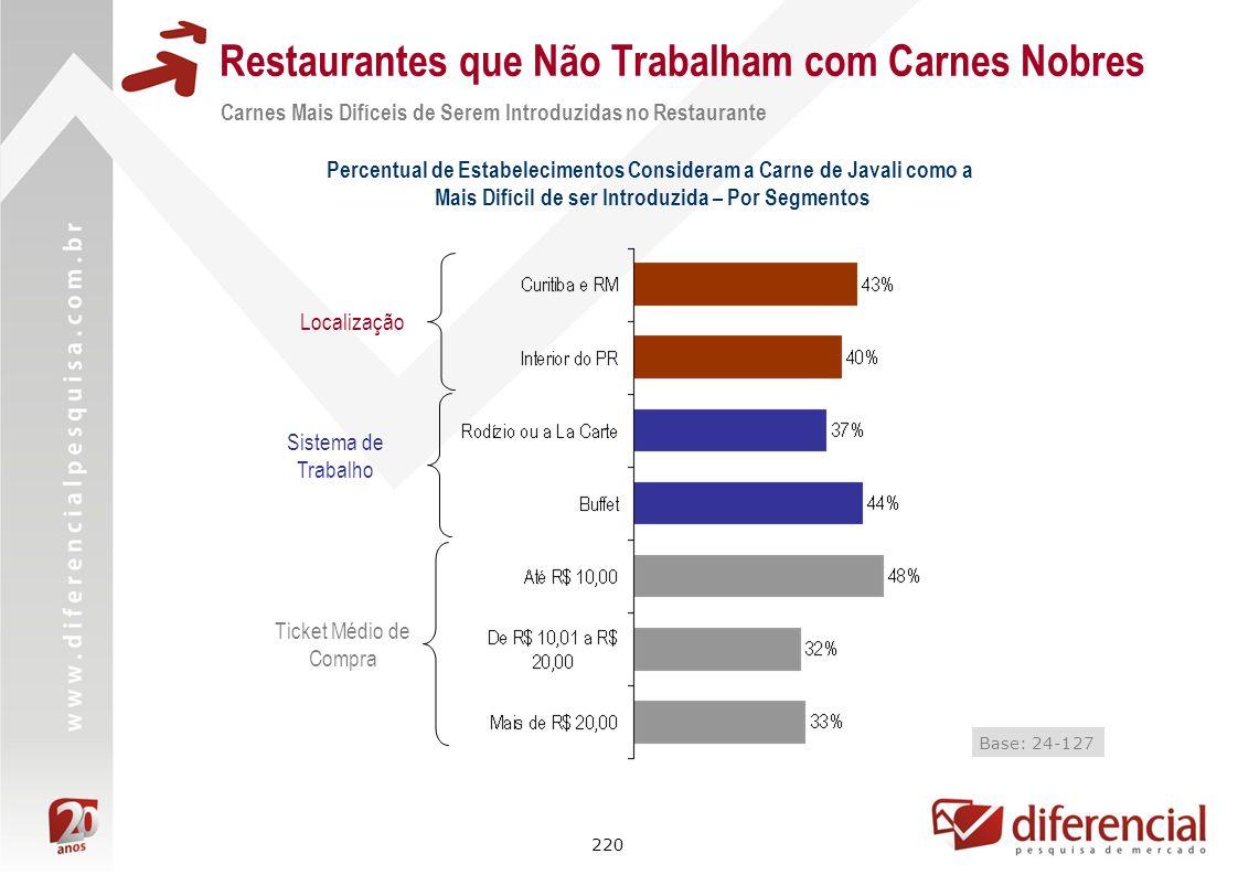 220 Restaurantes que Não Trabalham com Carnes Nobres Localização Ticket Médio de Compra Carnes Mais Difíceis de Serem Introduzidas no Restaurante Perc