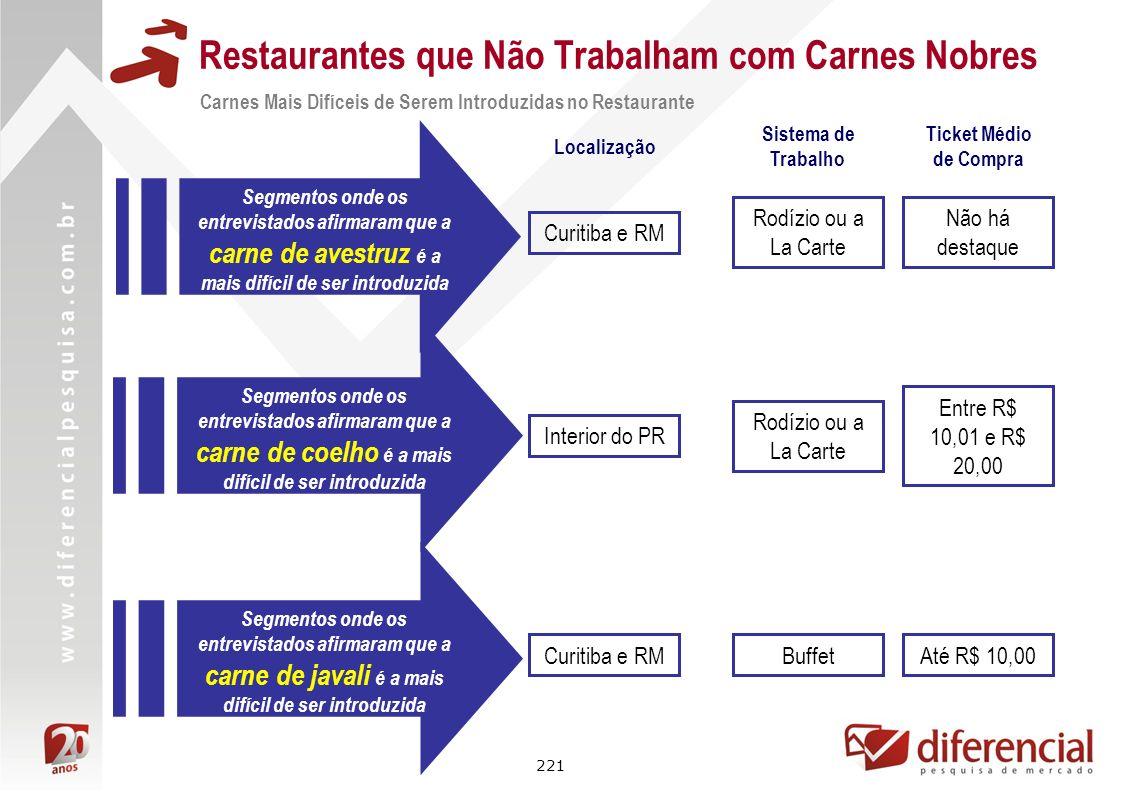 221 Restaurantes que Não Trabalham com Carnes Nobres Carnes Mais Difíceis de Serem Introduzidas no Restaurante Segmentos onde os entrevistados afirmar