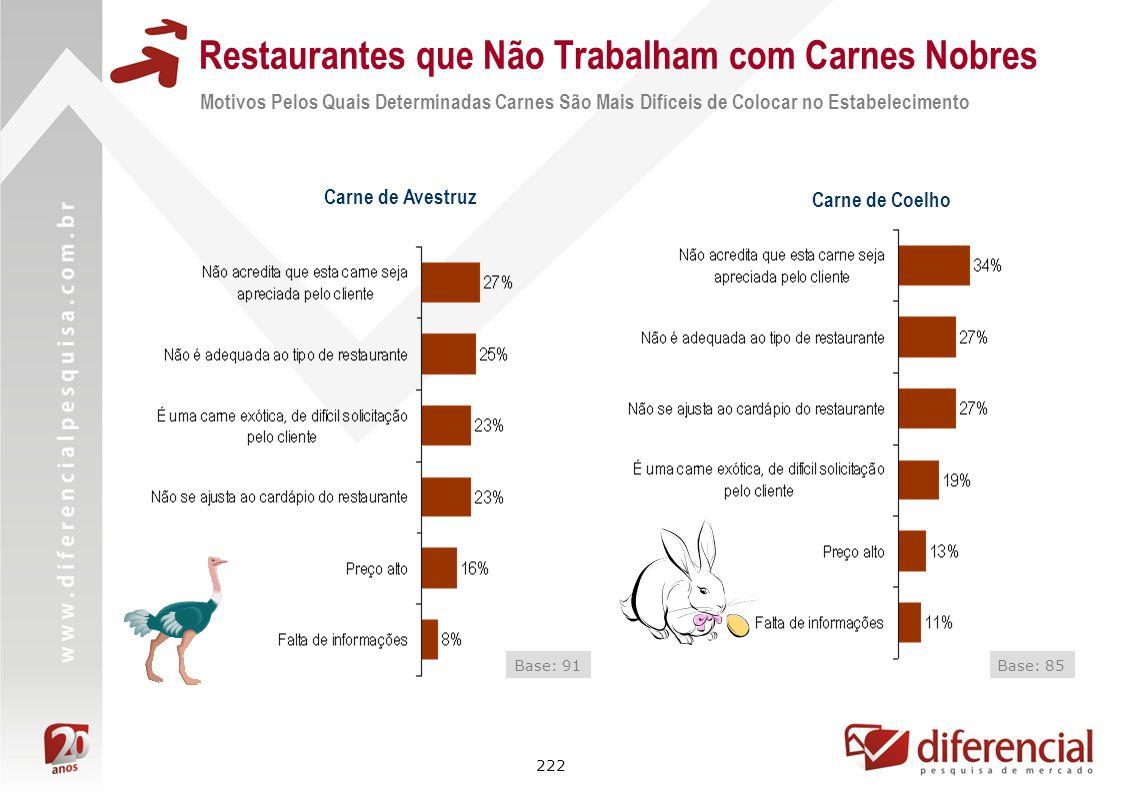 222 Restaurantes que Não Trabalham com Carnes Nobres Carne de Avestruz Base: 91 Motivos Pelos Quais Determinadas Carnes São Mais Difíceis de Colocar n