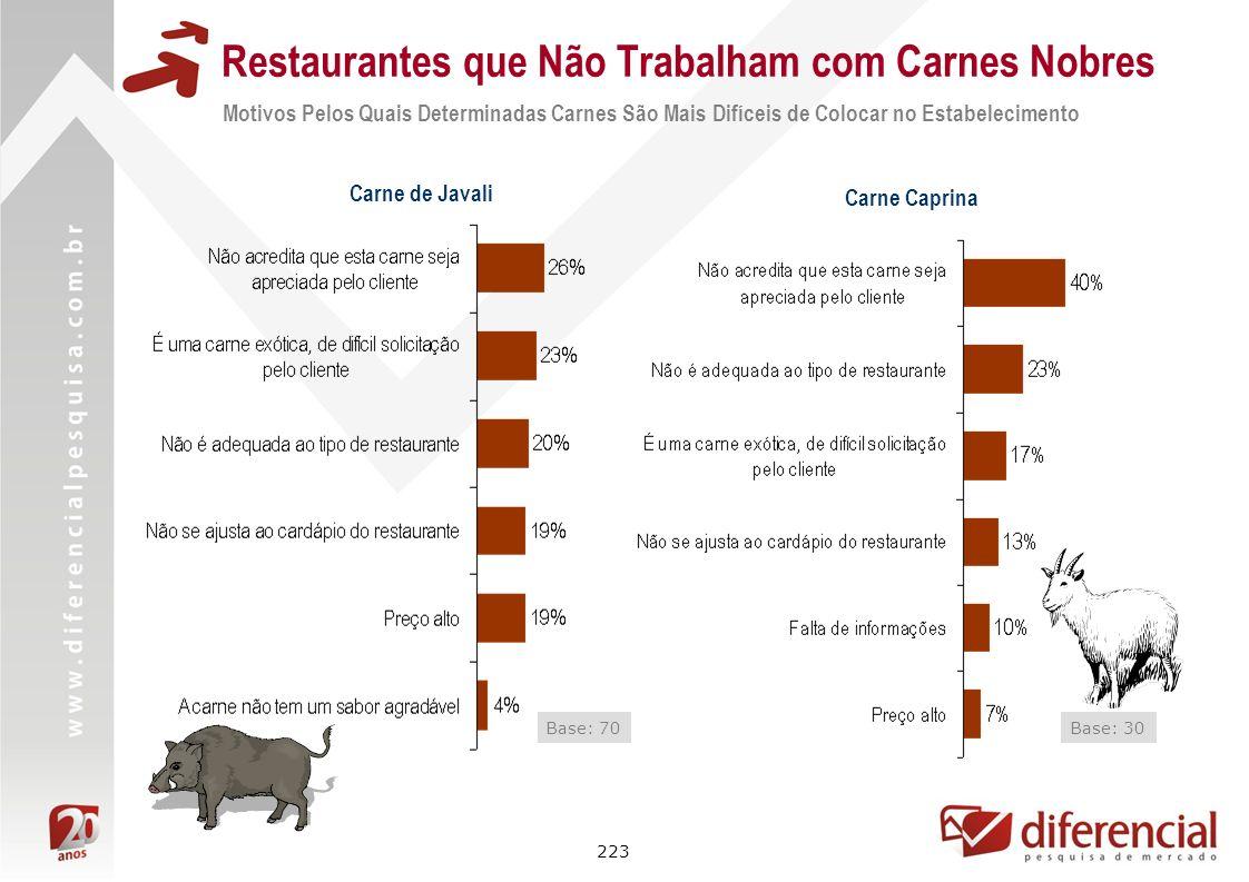 223 Restaurantes que Não Trabalham com Carnes Nobres Base: 30 Carne Caprina Motivos Pelos Quais Determinadas Carnes São Mais Difíceis de Colocar no Es
