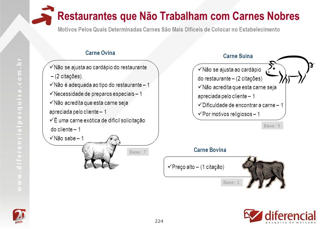 224 Restaurantes que Não Trabalham com Carnes Nobres Carne Ovina Base: 7 Não se ajusta ao cardápio do restaurante – (2 citações) Não é adequada ao tip