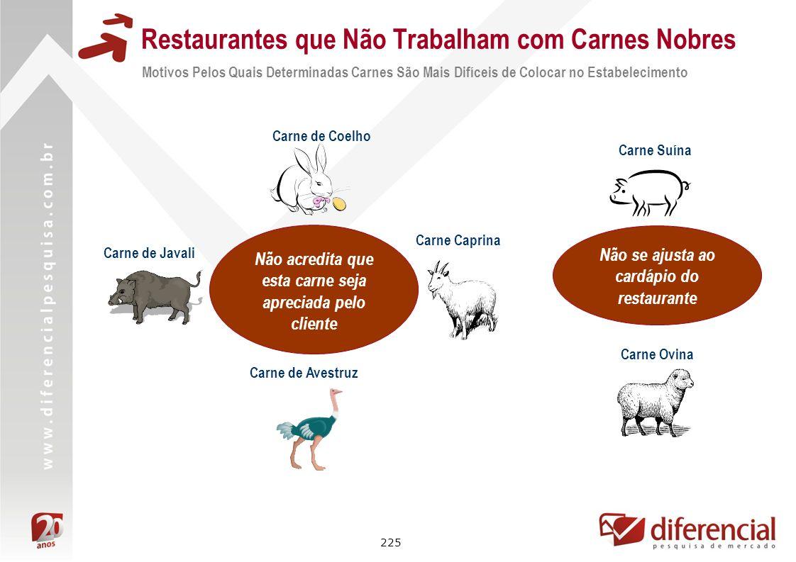 225 Restaurantes que Não Trabalham com Carnes Nobres Motivos Pelos Quais Determinadas Carnes São Mais Difíceis de Colocar no Estabelecimento Não acred