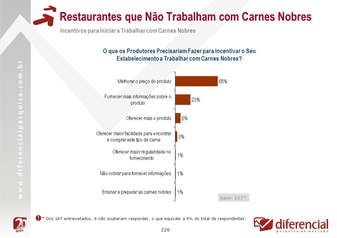 226 Restaurantes que Não Trabalham com Carnes Nobres Incentivos para Iniciar a Trabalhar com Carnes Nobres O que os Produtores Precisariam Fazer para