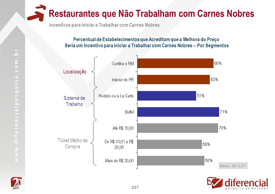 227 Restaurantes que Não Trabalham com Carnes Nobres Percentual de Estabelecimentos que Acreditam que a Melhora do Preço Seria um Incentivo para Inici