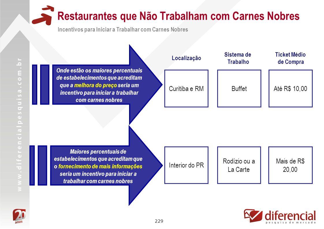 229 Restaurantes que Não Trabalham com Carnes Nobres Incentivos para Iniciar a Trabalhar com Carnes Nobres Onde estão os maiores percentuais de estabe