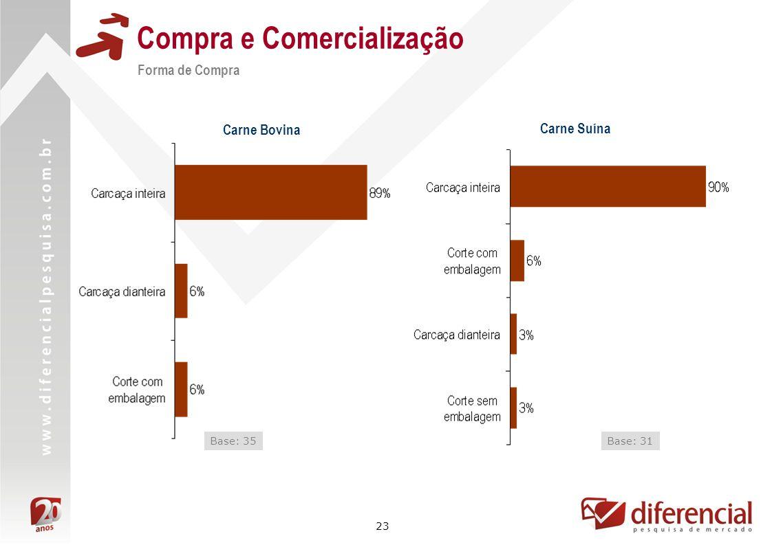 23 Compra e Comercialização Forma de Compra Base: 35 Carne Bovina Carne Suína Base: 31