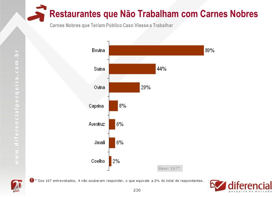 230 Restaurantes que Não Trabalham com Carnes Nobres Base: 167* * Dos 167 entrevistados, 4 não souberam responder, o que equivale a 2% do total de res
