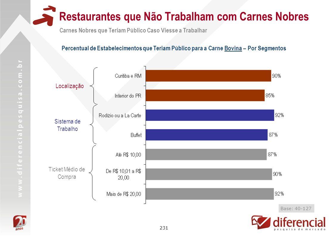 231 Restaurantes que Não Trabalham com Carnes Nobres Carnes Nobres que Teriam Público Caso Viesse a Trabalhar Percentual de Estabelecimentos que Teria