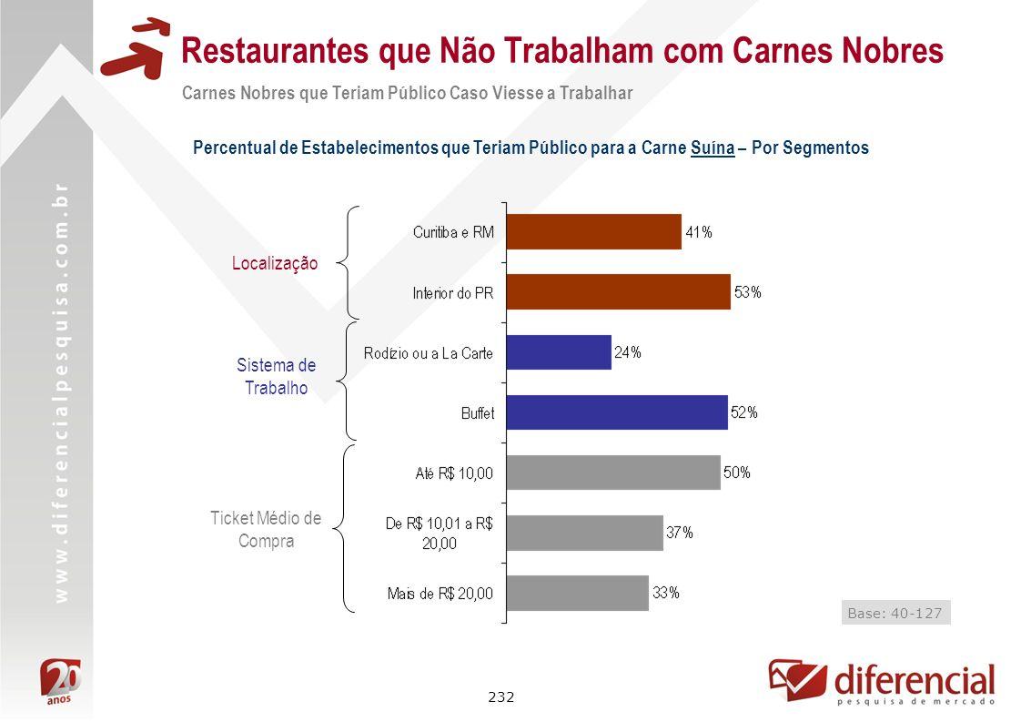 232 Restaurantes que Não Trabalham com Carnes Nobres Percentual de Estabelecimentos que Teriam Público para a Carne Suína – Por Segmentos Localização