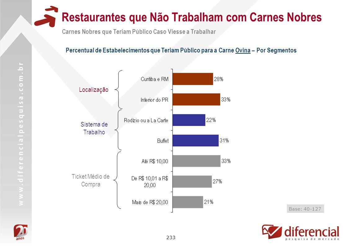 233 Restaurantes que Não Trabalham com Carnes Nobres Percentual de Estabelecimentos que Teriam Público para a Carne Ovina – Por Segmentos Localização