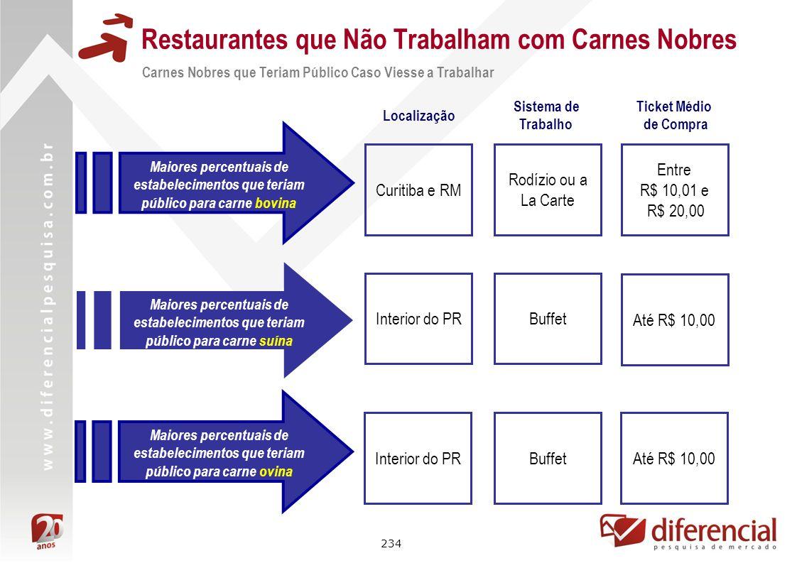 234 Restaurantes que Não Trabalham com Carnes Nobres Carnes Nobres que Teriam Público Caso Viesse a Trabalhar Maiores percentuais de estabelecimentos
