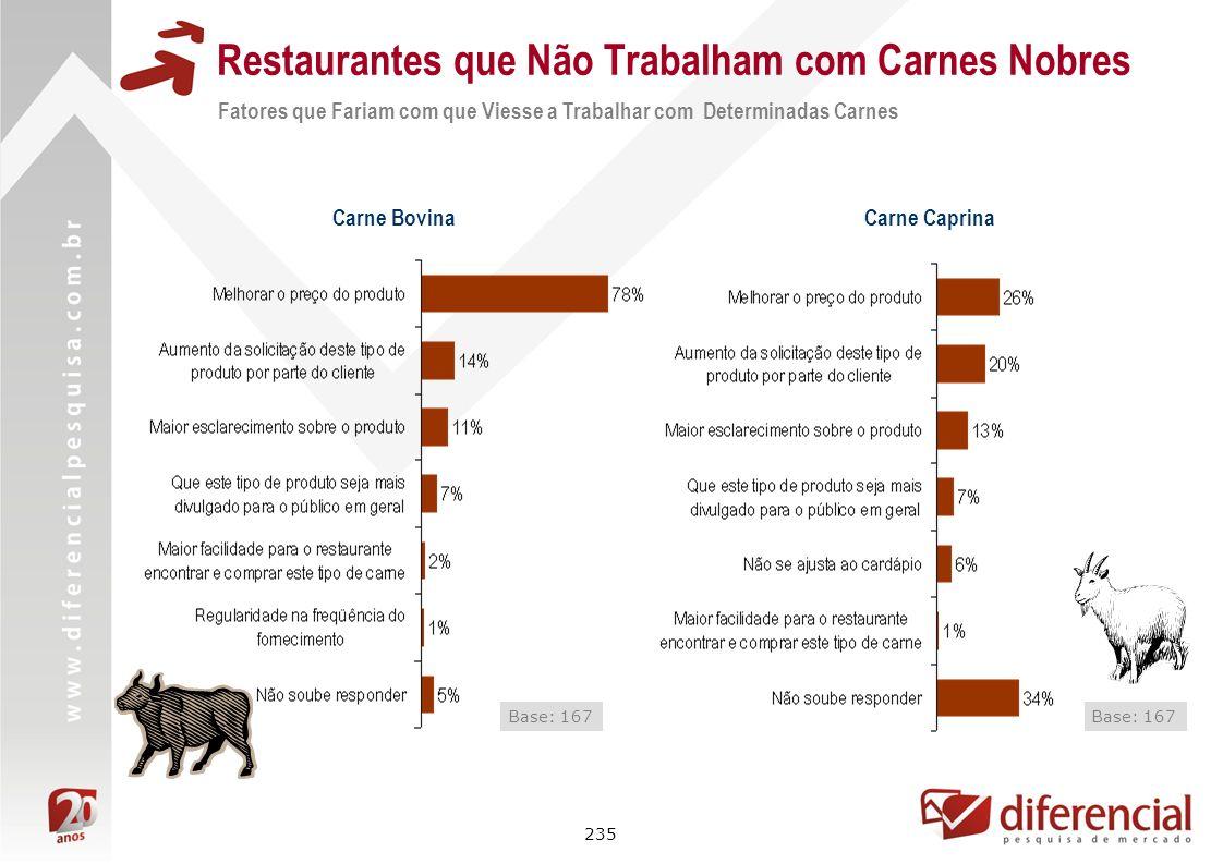 235 Restaurantes que Não Trabalham com Carnes Nobres Fatores que Fariam com que Viesse a Trabalhar com Determinadas Carnes Carne Bovina Base: 167 Carn