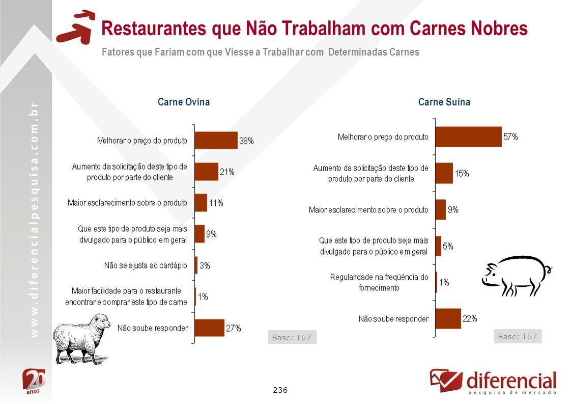 236 Restaurantes que Não Trabalham com Carnes Nobres Fatores que Fariam com que Viesse a Trabalhar com Determinadas Carnes Carne Ovina Base: 167 Carne