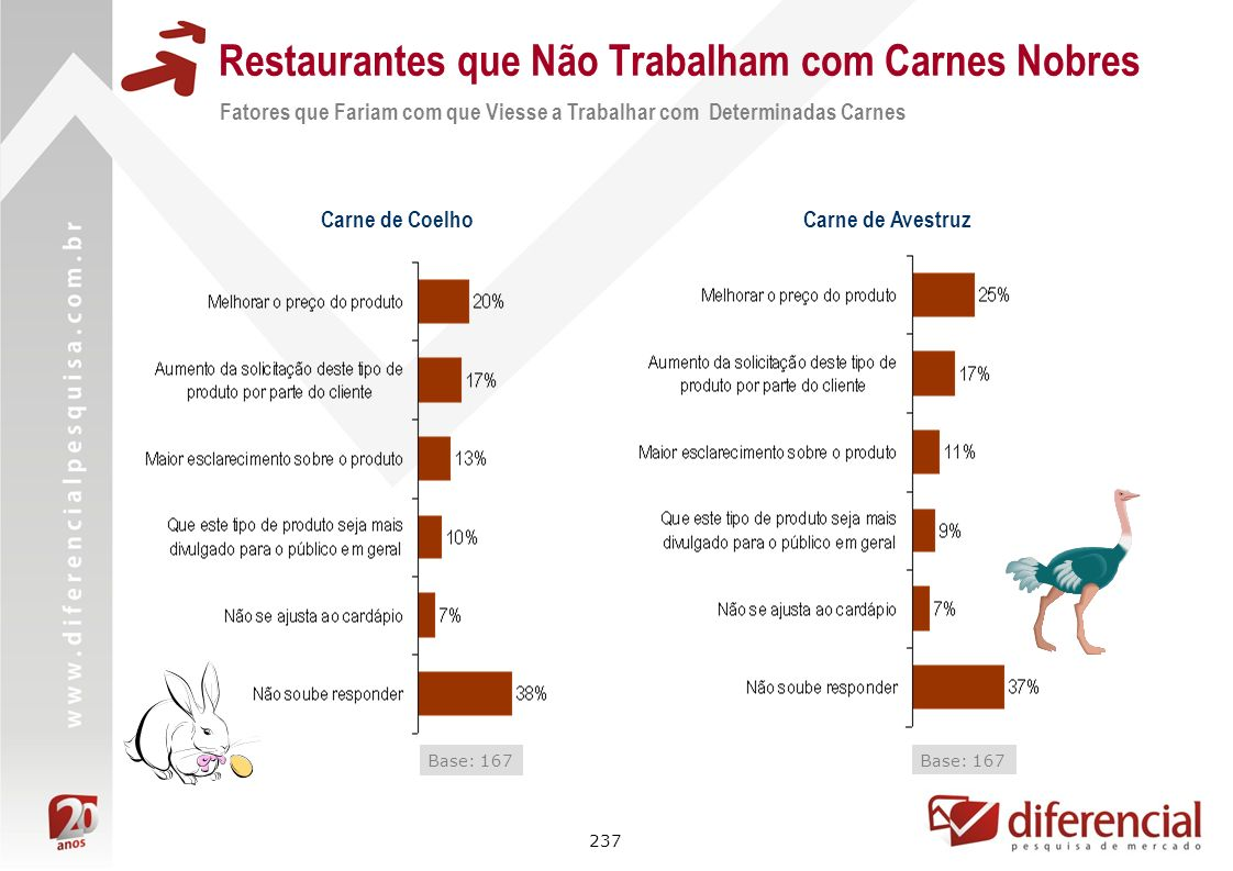 237 Restaurantes que Não Trabalham com Carnes Nobres Fatores que Fariam com que Viesse a Trabalhar com Determinadas Carnes Carne de Coelho Base: 167 C