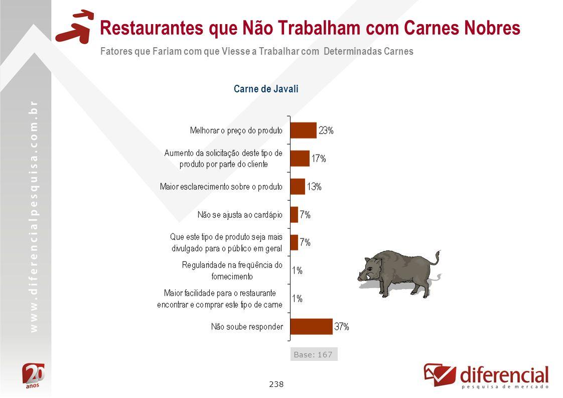 238 Restaurantes que Não Trabalham com Carnes Nobres Fatores que Fariam com que Viesse a Trabalhar com Determinadas Carnes Carne de Javali Base: 167