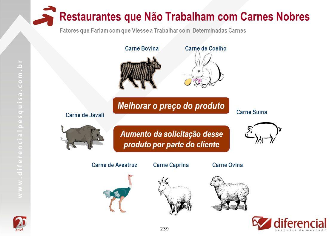 239 Restaurantes que Não Trabalham com Carnes Nobres Fatores que Fariam com que Viesse a Trabalhar com Determinadas Carnes Carne Bovina Carne Suína Me