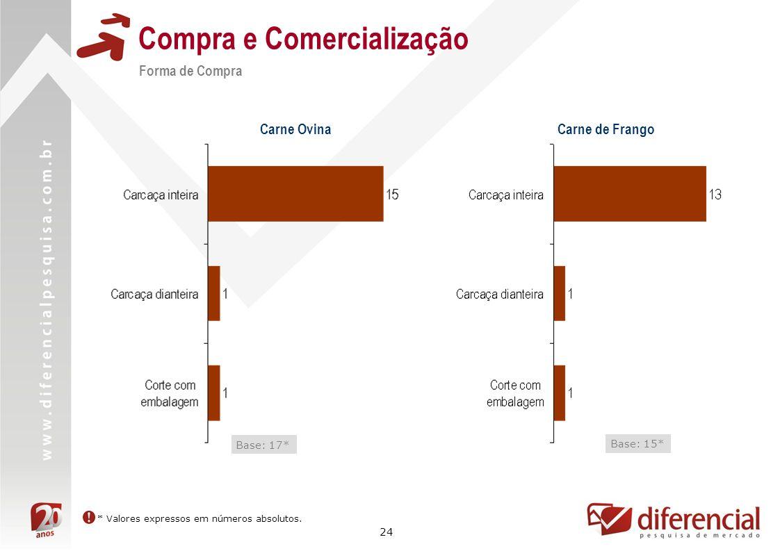 24 Compra e Comercialização Forma de Compra Base: 17* Carne Ovina * Valores expressos em números absolutos. Carne de Frango Base: 15*