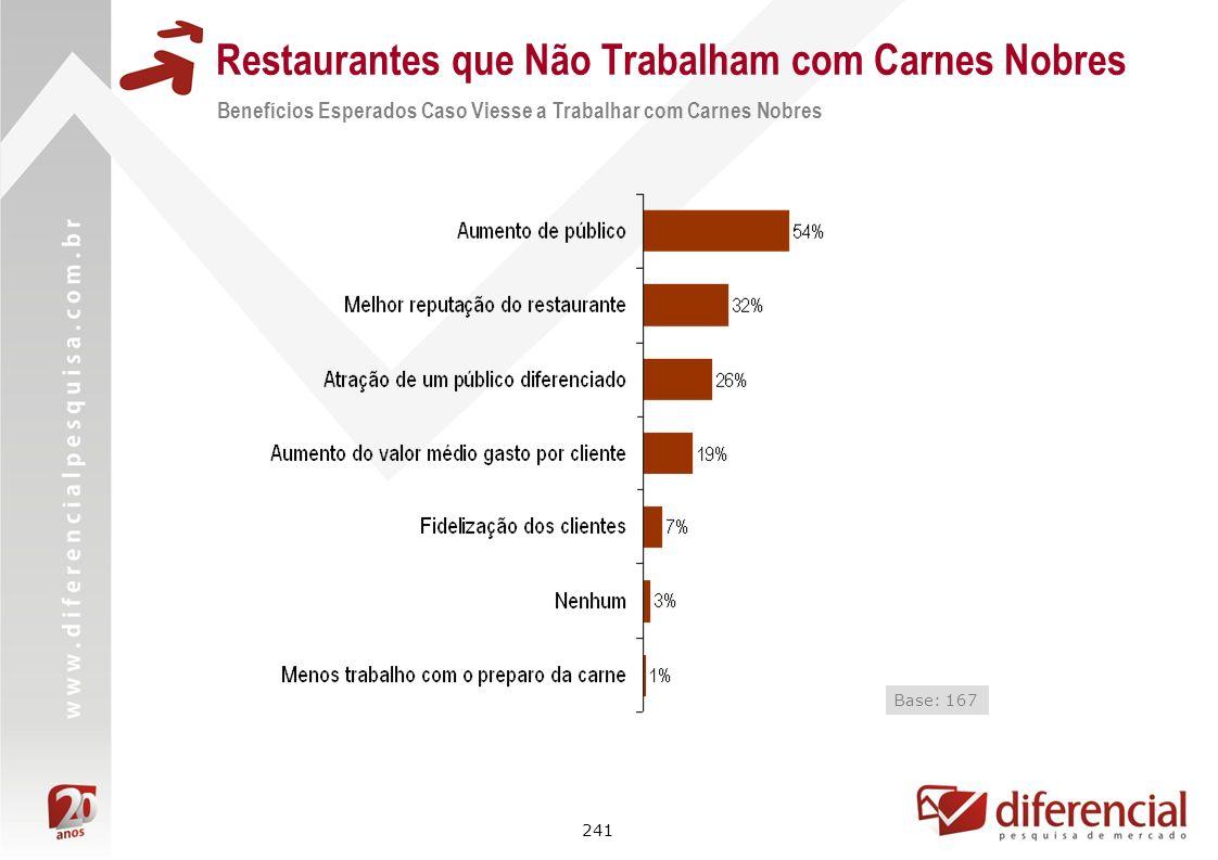 241 Restaurantes que Não Trabalham com Carnes Nobres Benefícios Esperados Caso Viesse a Trabalhar com Carnes Nobres Base: 167