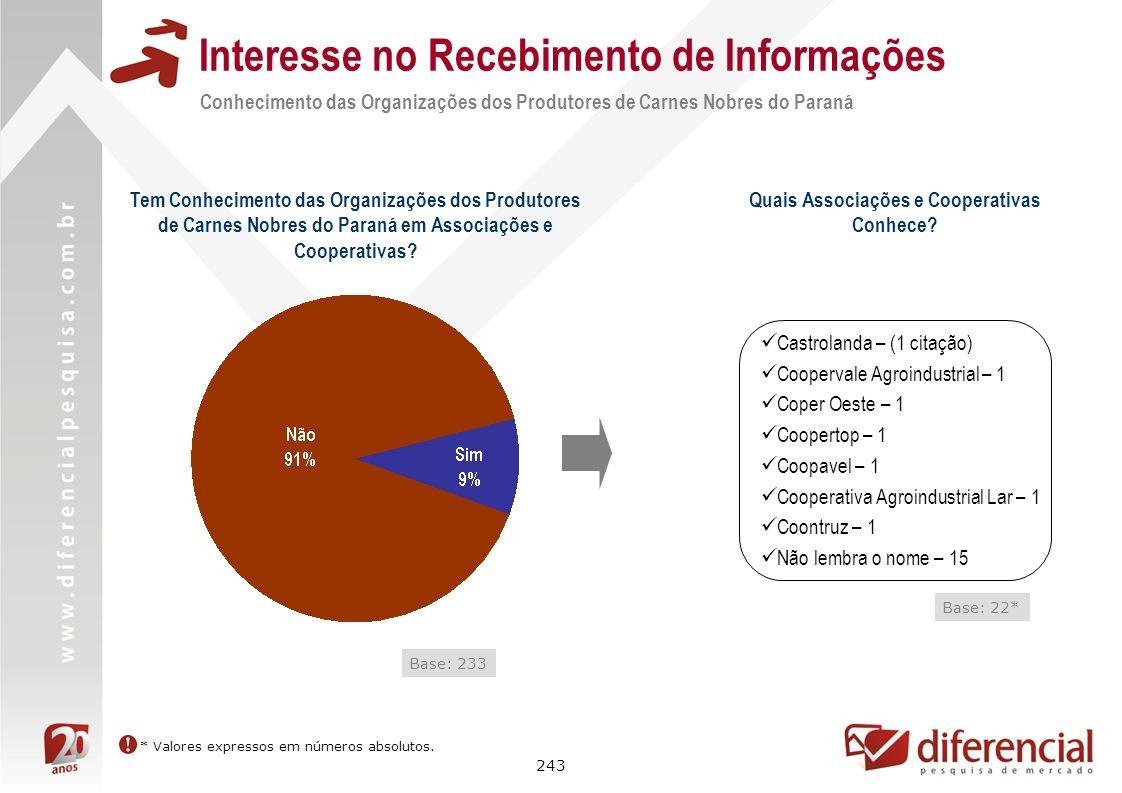 243 Interesse no Recebimento de Informações Conhecimento das Organizações dos Produtores de Carnes Nobres do Paraná Base: 233 Tem Conhecimento das Org