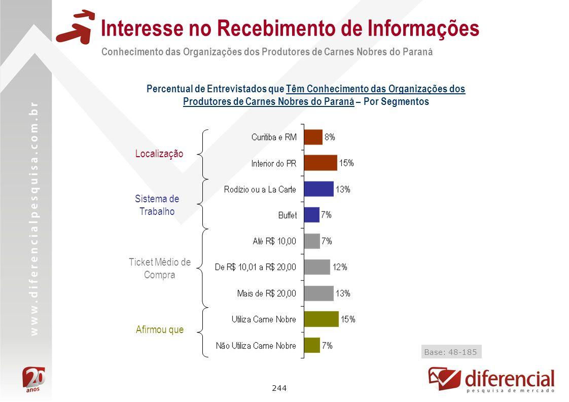 244 Interesse no Recebimento de Informações Conhecimento das Organizações dos Produtores de Carnes Nobres do Paraná Percentual de Entrevistados que Tê