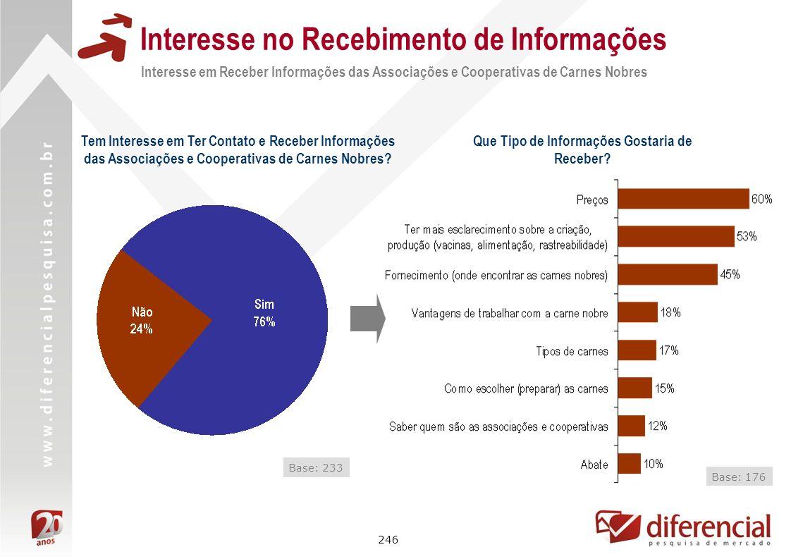 246 Interesse no Recebimento de Informações Interesse em Receber Informações das Associações e Cooperativas de Carnes Nobres Base: 233 Tem Interesse e