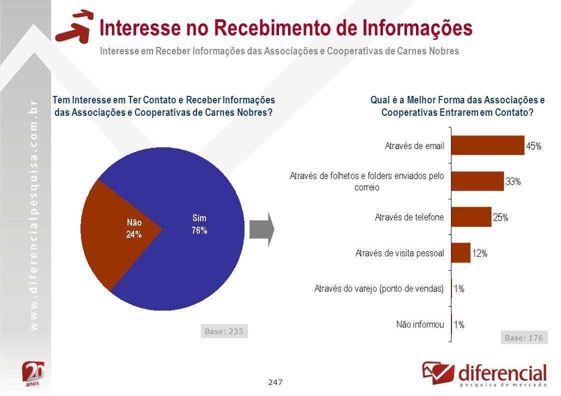 247 Interesse no Recebimento de Informações Interesse em Receber Informações das Associações e Cooperativas de Carnes Nobres Base: 233 Qual é a Melhor