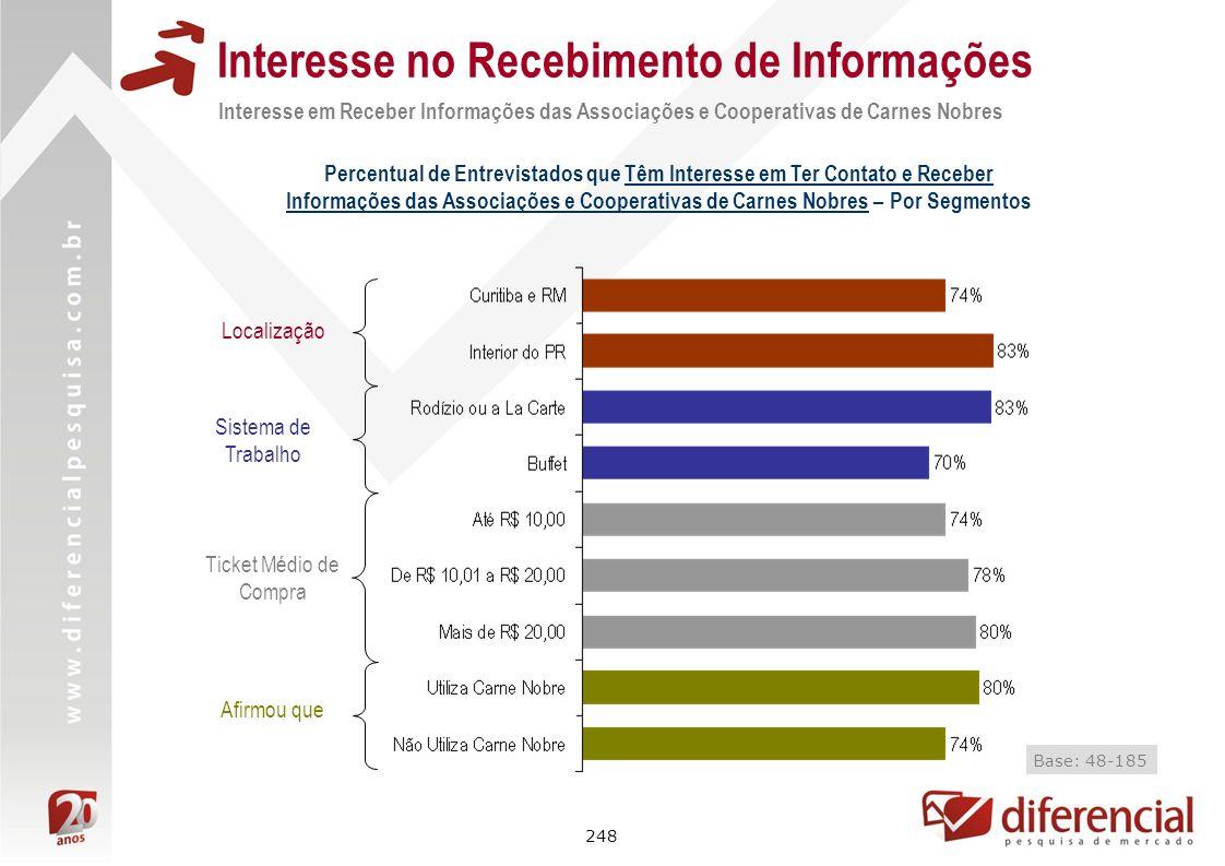 248 Interesse no Recebimento de Informações Interesse em Receber Informações das Associações e Cooperativas de Carnes Nobres Percentual de Entrevistad