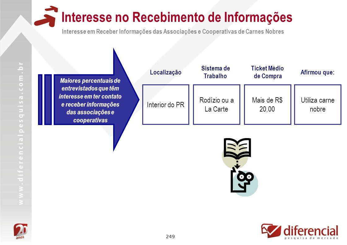 249 Interesse no Recebimento de Informações Interesse em Receber Informações das Associações e Cooperativas de Carnes Nobres Maiores percentuais de en