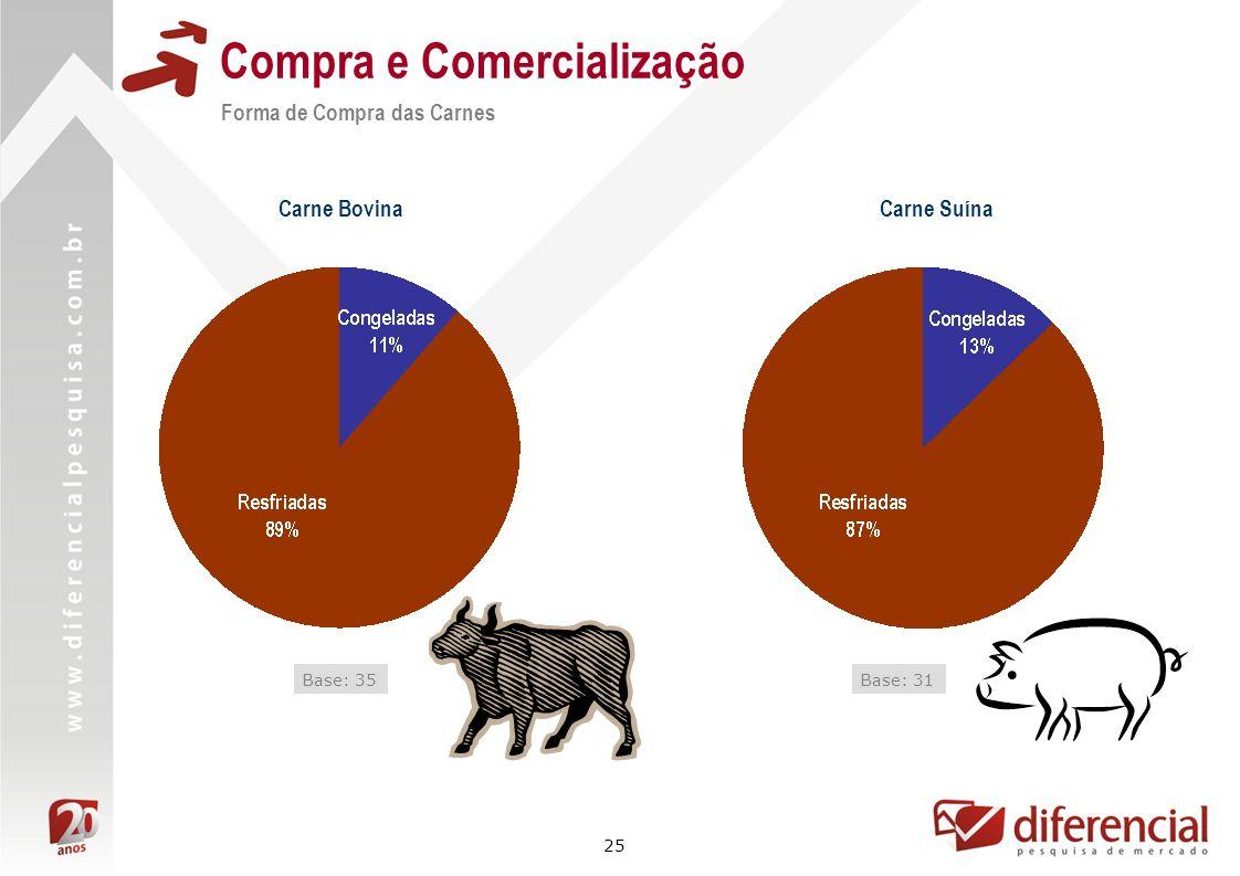 25 Compra e Comercialização Forma de Compra das Carnes Carne Bovina Base: 35 Carne Suína Base: 31