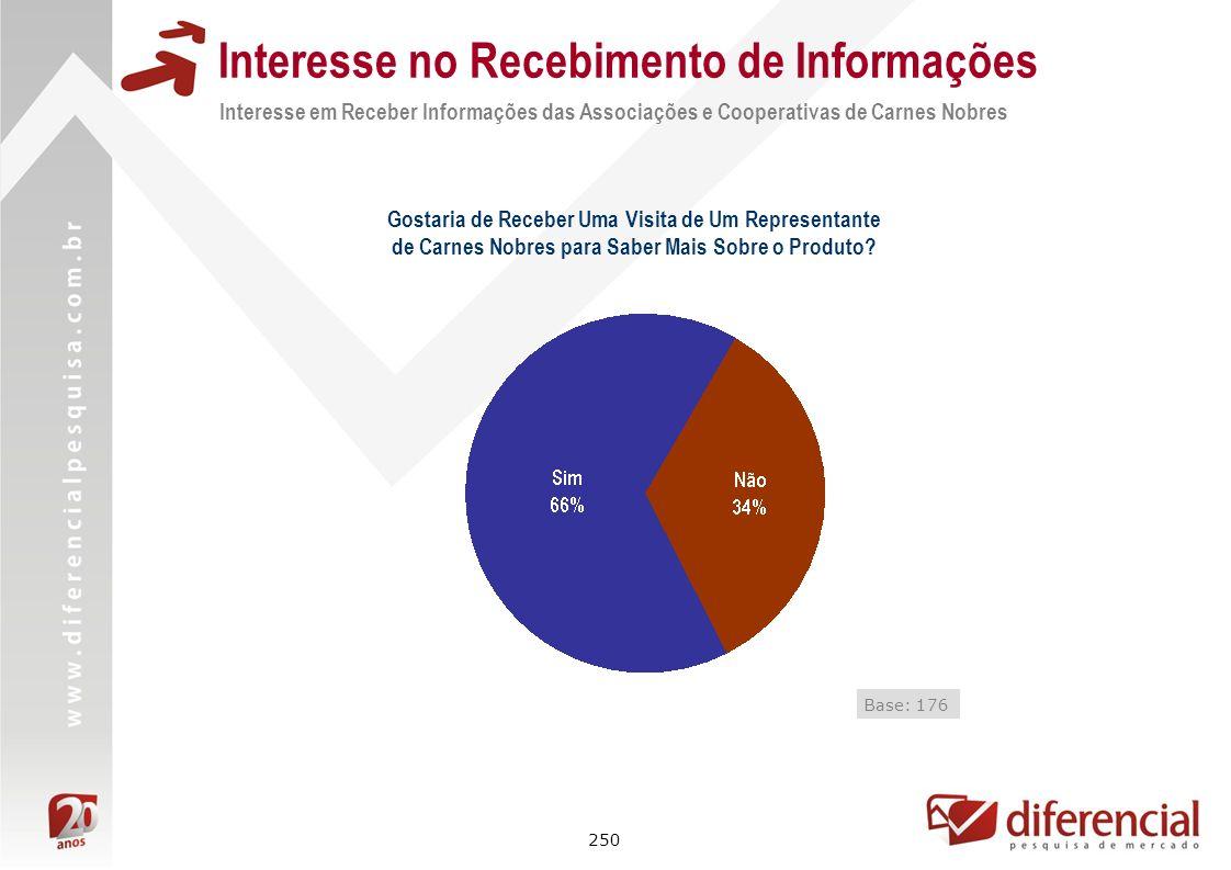 250 Interesse no Recebimento de Informações Interesse em Receber Informações das Associações e Cooperativas de Carnes Nobres Base: 176 Gostaria de Rec