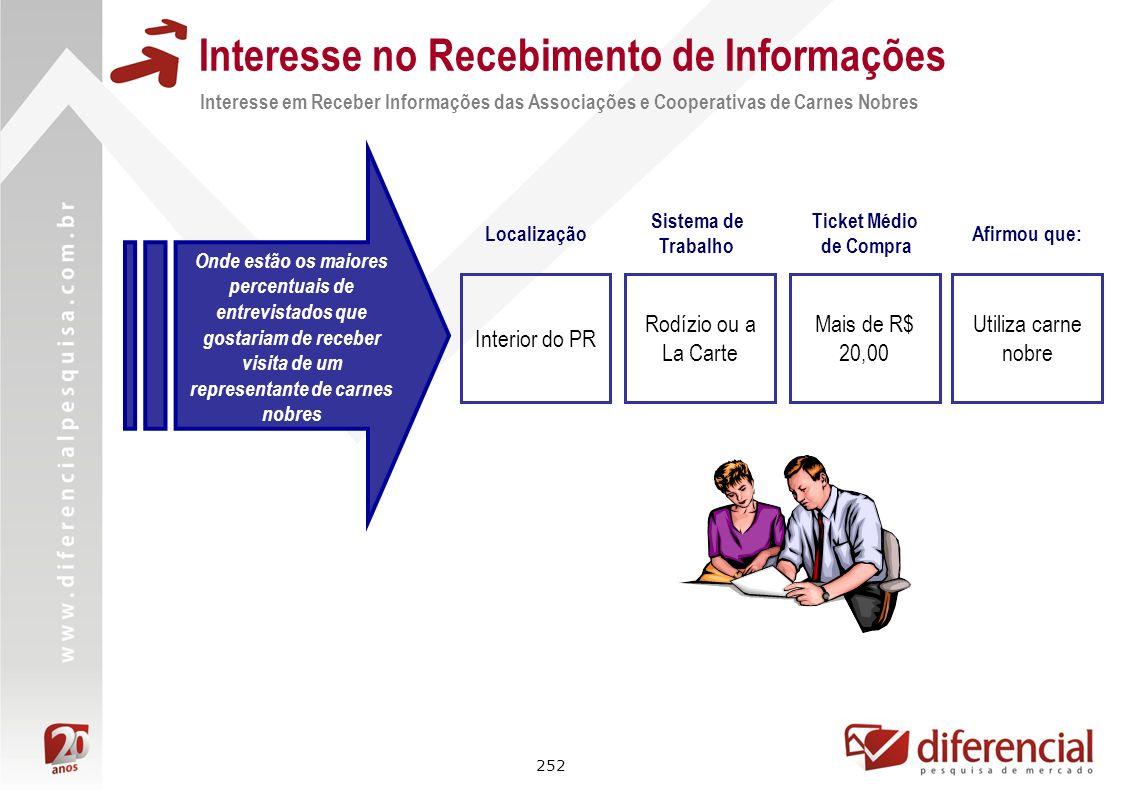 252 Interesse no Recebimento de Informações Interesse em Receber Informações das Associações e Cooperativas de Carnes Nobres Onde estão os maiores per