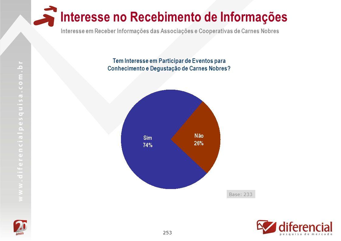 253 Interesse no Recebimento de Informações Interesse em Receber Informações das Associações e Cooperativas de Carnes Nobres Tem Interesse em Particip