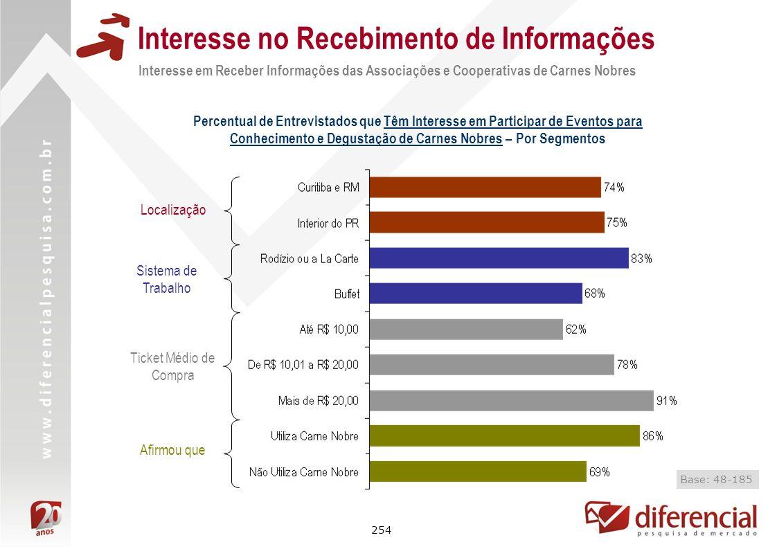 254 Interesse no Recebimento de Informações Interesse em Receber Informações das Associações e Cooperativas de Carnes Nobres Percentual de Entrevistad