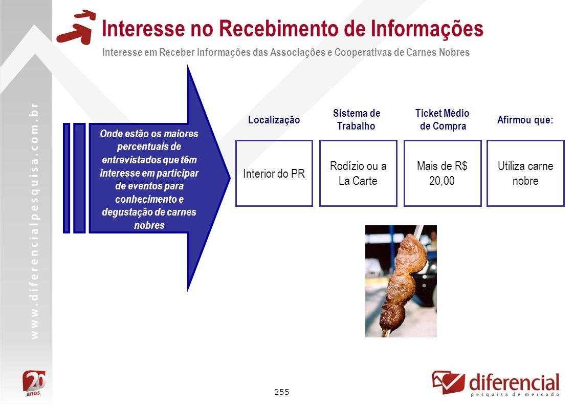 255 Interesse no Recebimento de Informações Interesse em Receber Informações das Associações e Cooperativas de Carnes Nobres Onde estão os maiores per