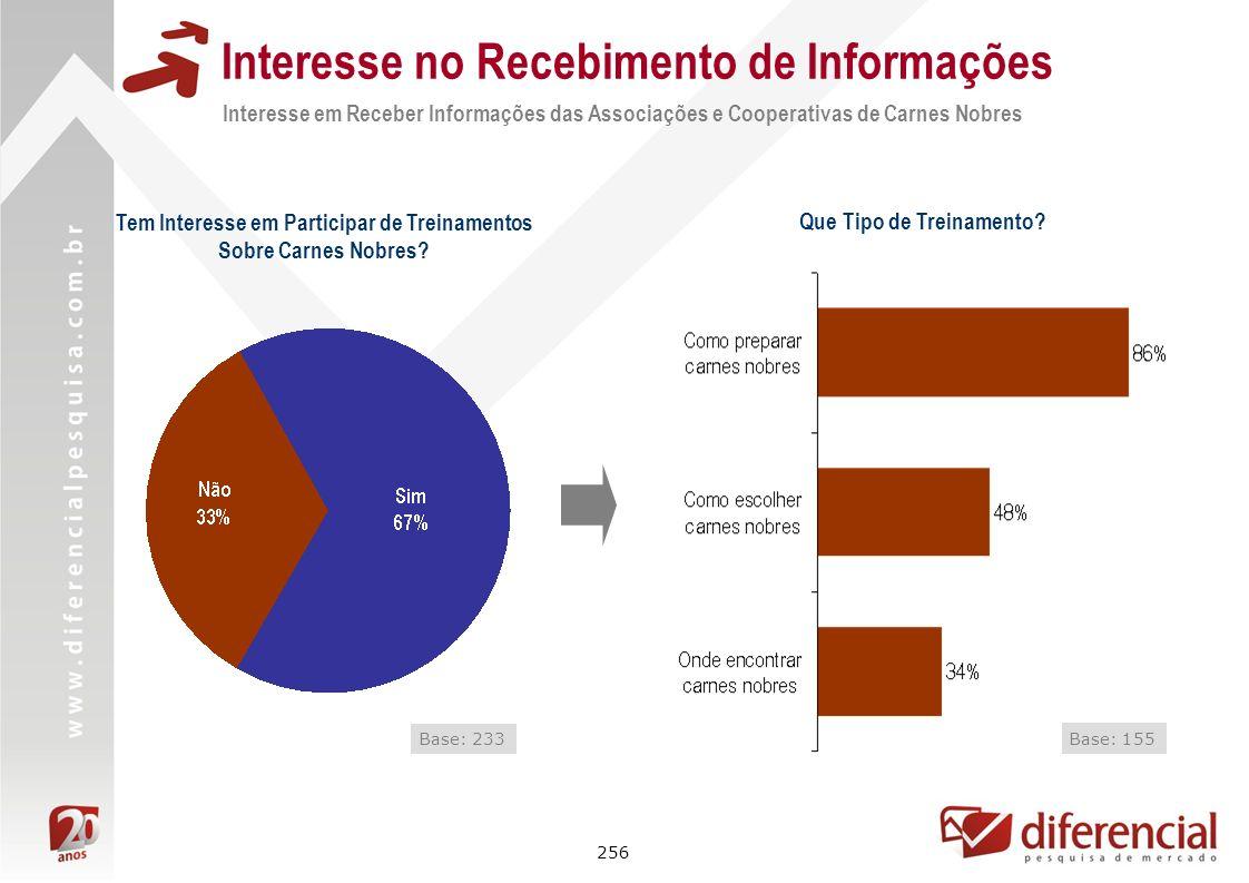 256 Interesse no Recebimento de Informações Interesse em Receber Informações das Associações e Cooperativas de Carnes Nobres Tem Interesse em Particip